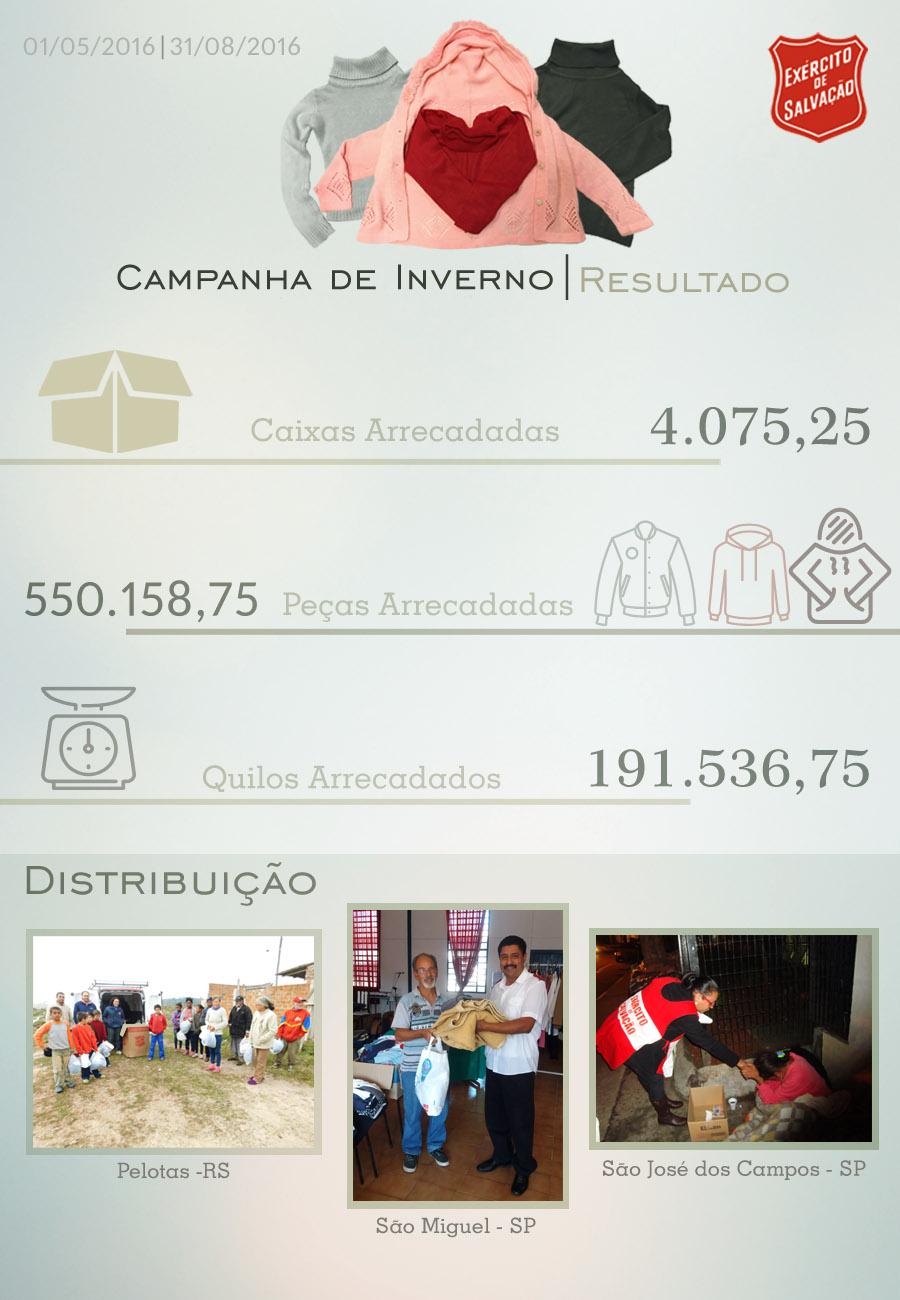 Resultado_Campanha_2016 copy
